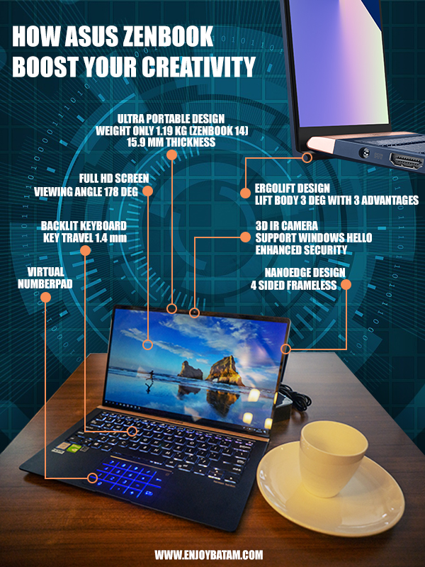 Infografik ASUS ZenBook